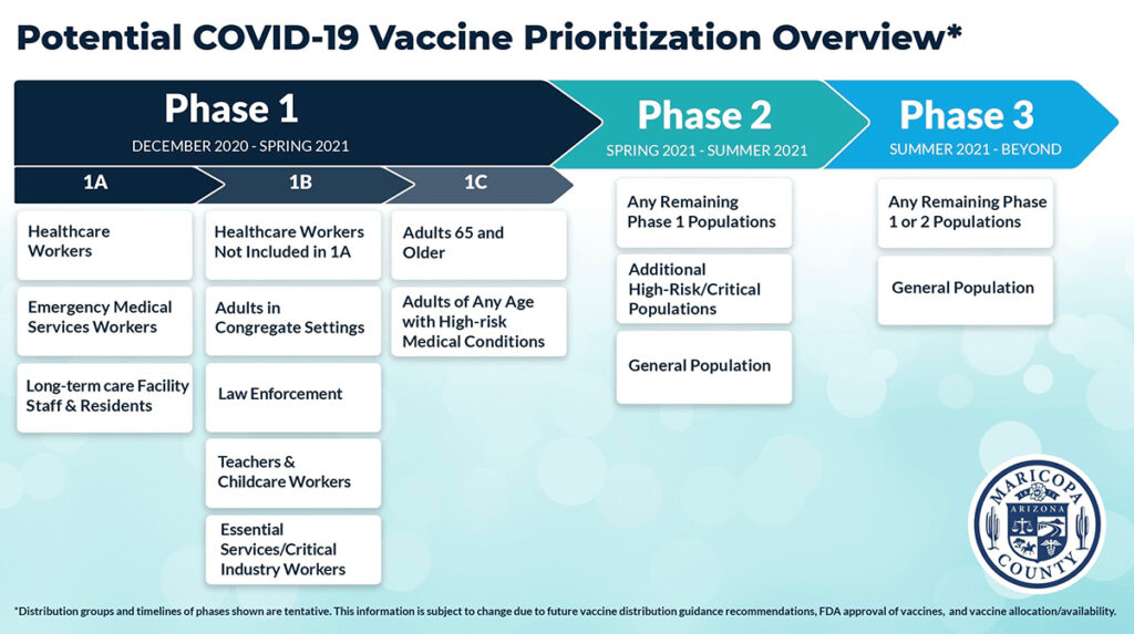 Phase chart showing potential COVID-19 vaccine prioritization overview.