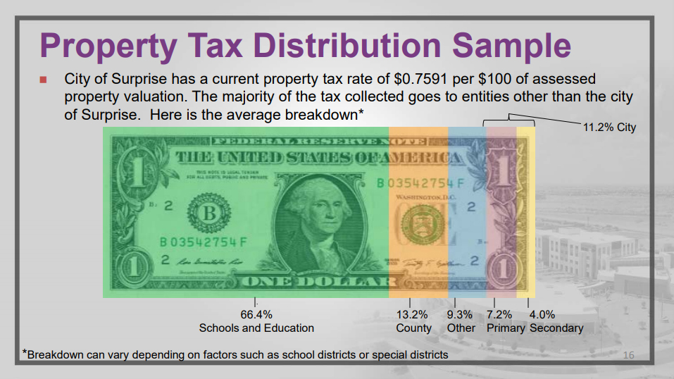 A slide from a powerpoint showing a dollar bill segmented into color coded sections.