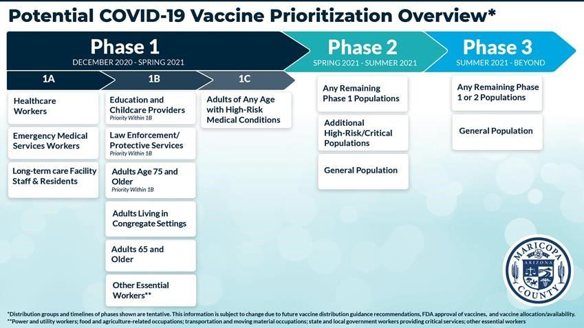 A graphic displaying the potential COVID-19 vaccination prioritization phases.